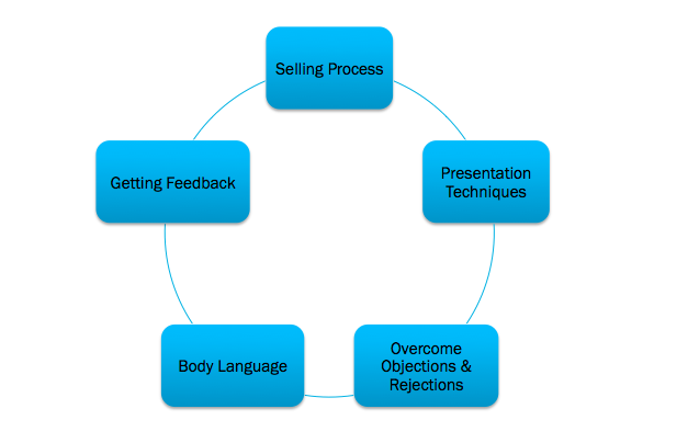 Graphic of a selling skills framework
